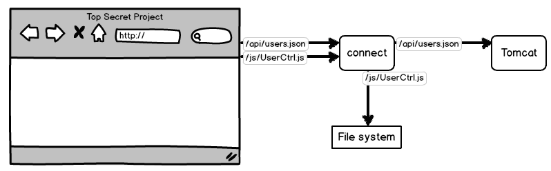 Serve files with a proxy to avoid deployments
