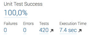 Test results in SonarQube